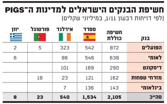 חשיפת הבנקים הישראלים למדינות ה PIGS